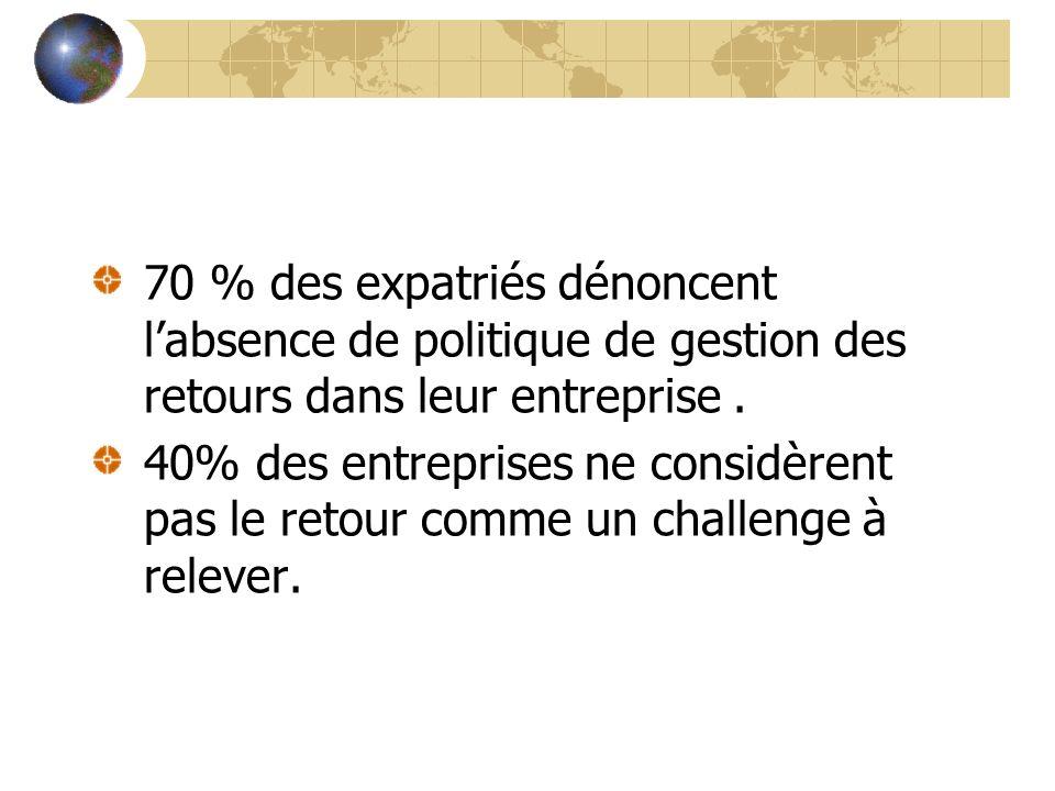 70 % des expatriés dénoncent l'absence de politique de gestion des retours dans leur entreprise .