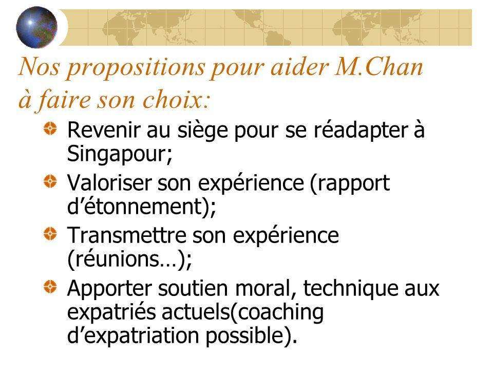 Nos propositions pour aider M.Chan à faire son choix: