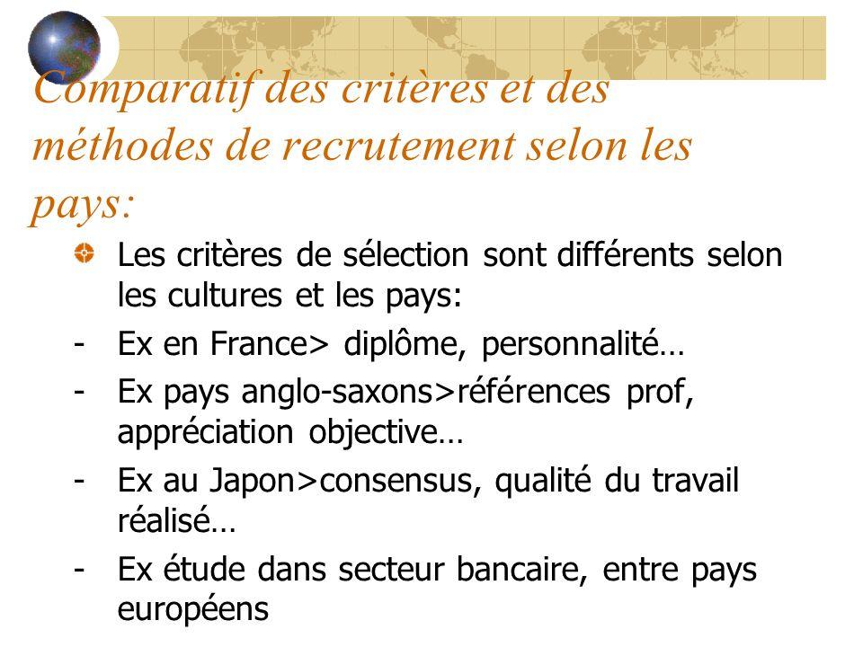 Comparatif des critères et des méthodes de recrutement selon les pays: