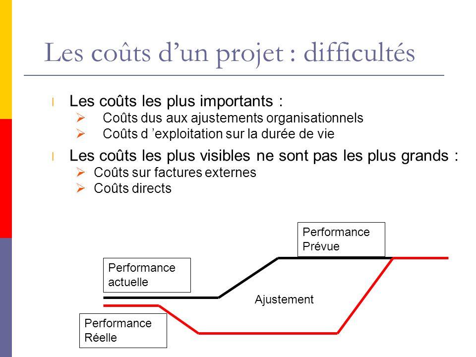 Les coûts d'un projet : difficultés