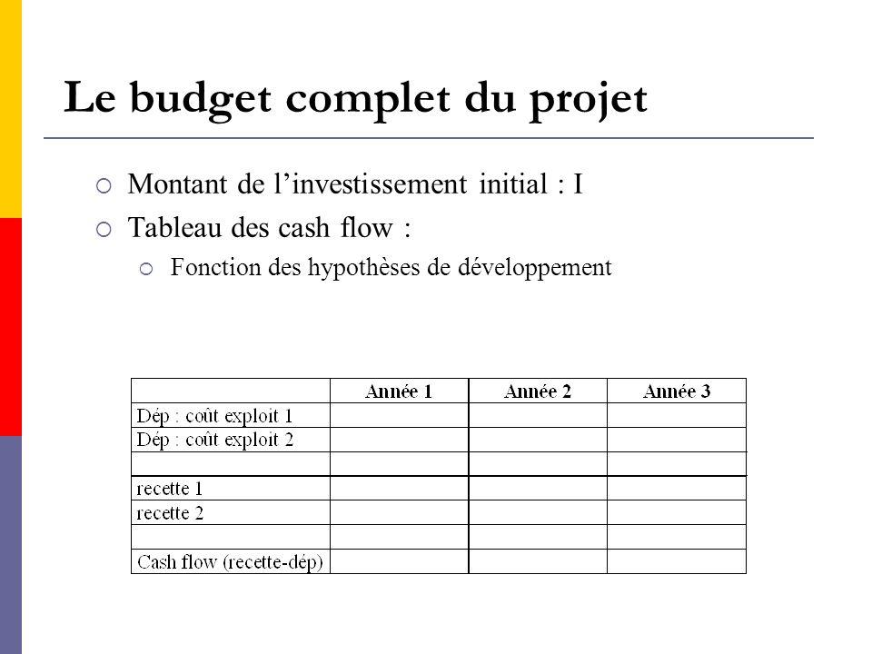 Le budget complet du projet