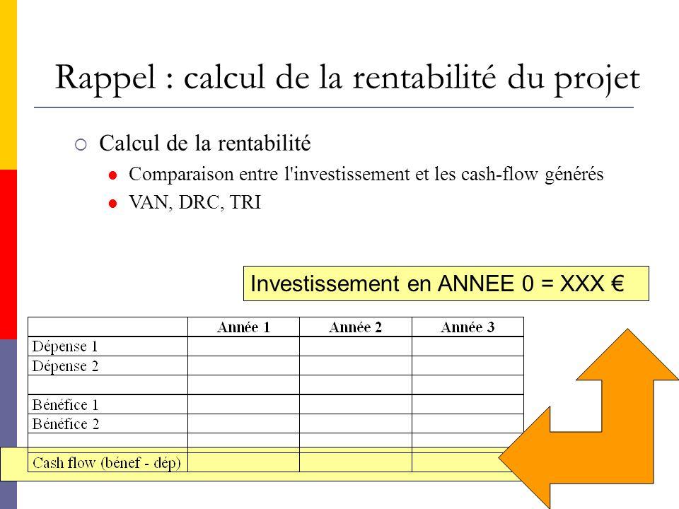 Rappel : calcul de la rentabilité du projet