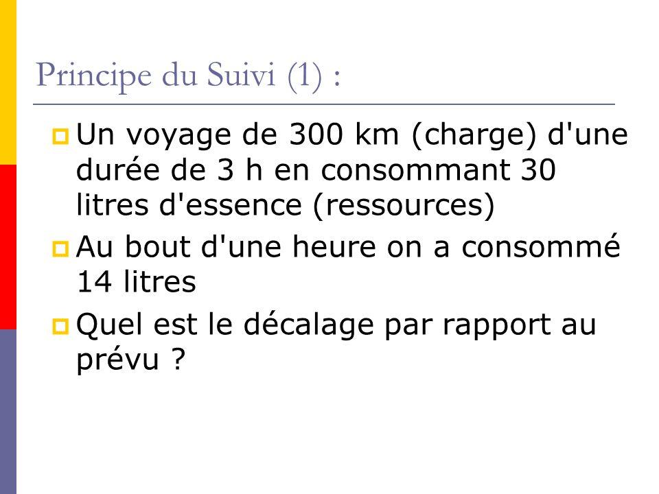 Principe du Suivi (1) : Un voyage de 300 km (charge) d une durée de 3 h en consommant 30 litres d essence (ressources)