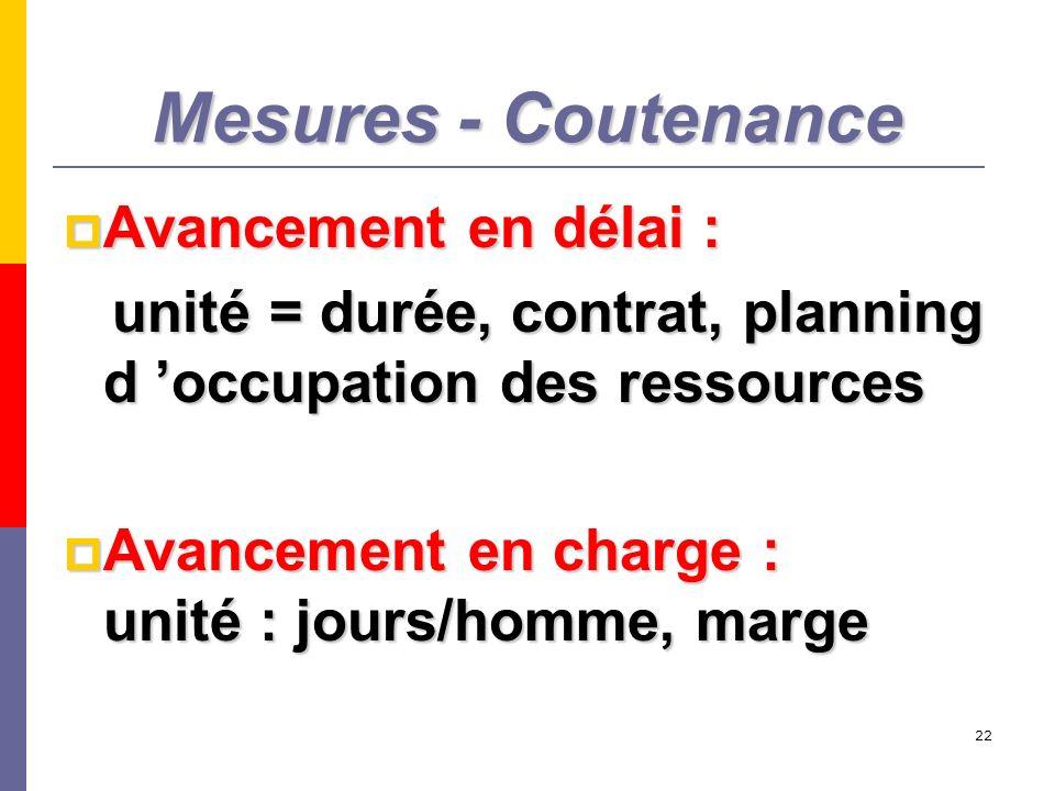 Mesures - Coutenance Avancement en délai :