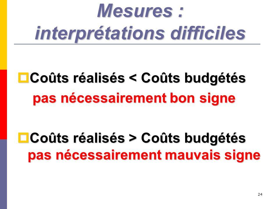 Mesures : interprétations difficiles