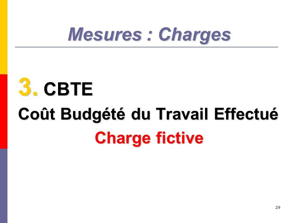Mesures : Charges CBTE Coût Budgété du Travail Effectué Charge fictive
