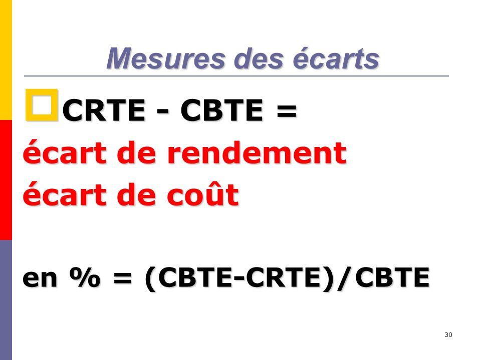 Mesures des écarts CRTE - CBTE = écart de rendement écart de coût