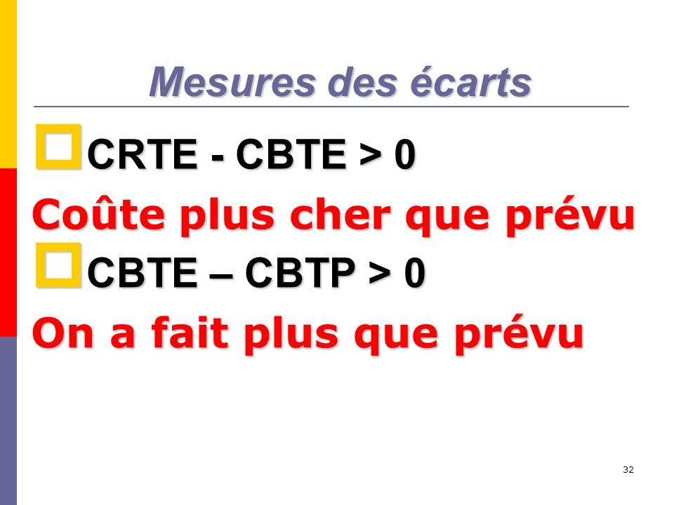 Mesures des écarts CRTE - CBTE > 0. Coûte plus cher que prévu.