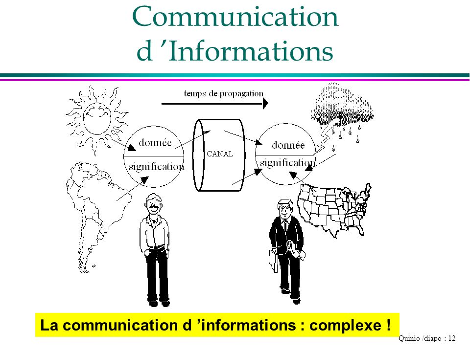 Communication d 'Informations