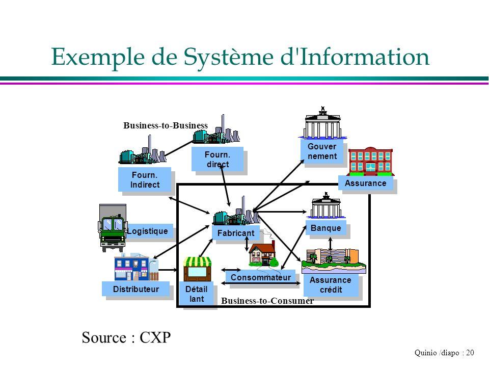 Exemple de Système d Information