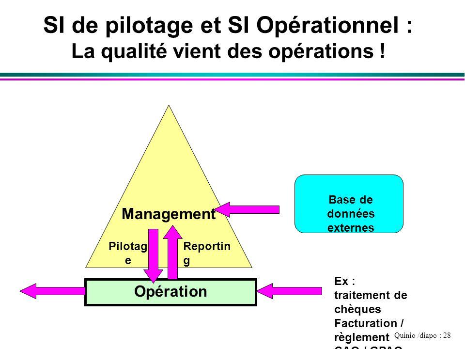 SI de pilotage et SI Opérationnel :