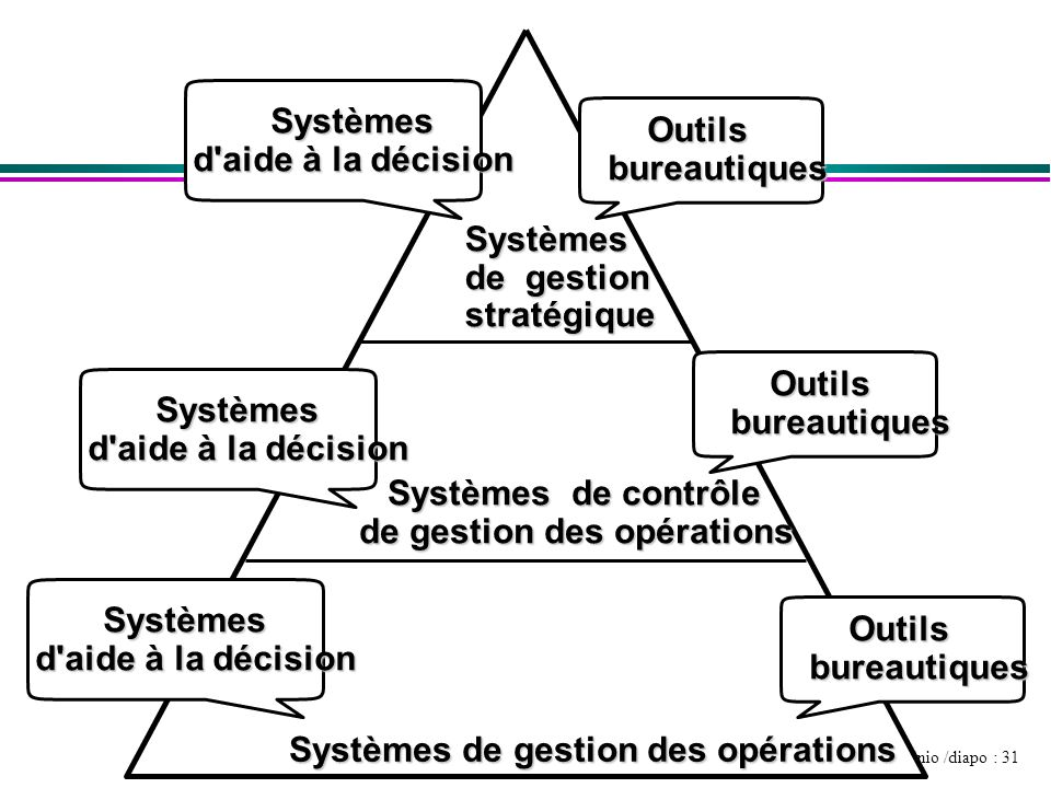 Systèmes d aide à la décision. Outils. bureautiques. Systèmes. de gestion. stratégique. Outils.