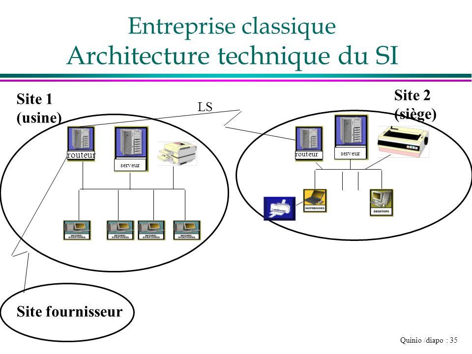 Entreprise classique Architecture technique du SI
