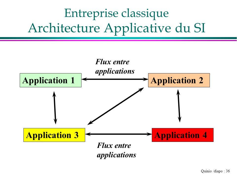 Entreprise classique Architecture Applicative du SI