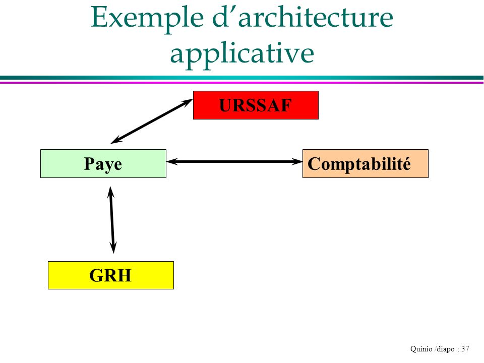 Exemple d'architecture applicative