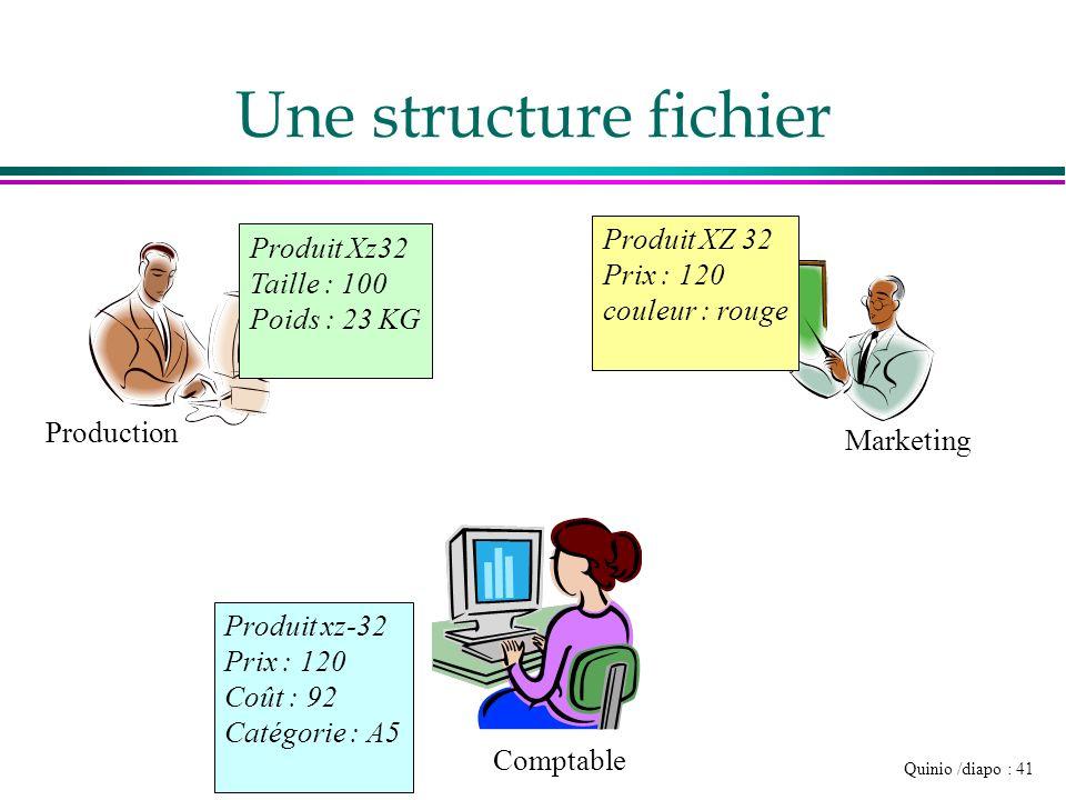 Une structure fichier Produit XZ 32 Produit Xz32 Prix : 120