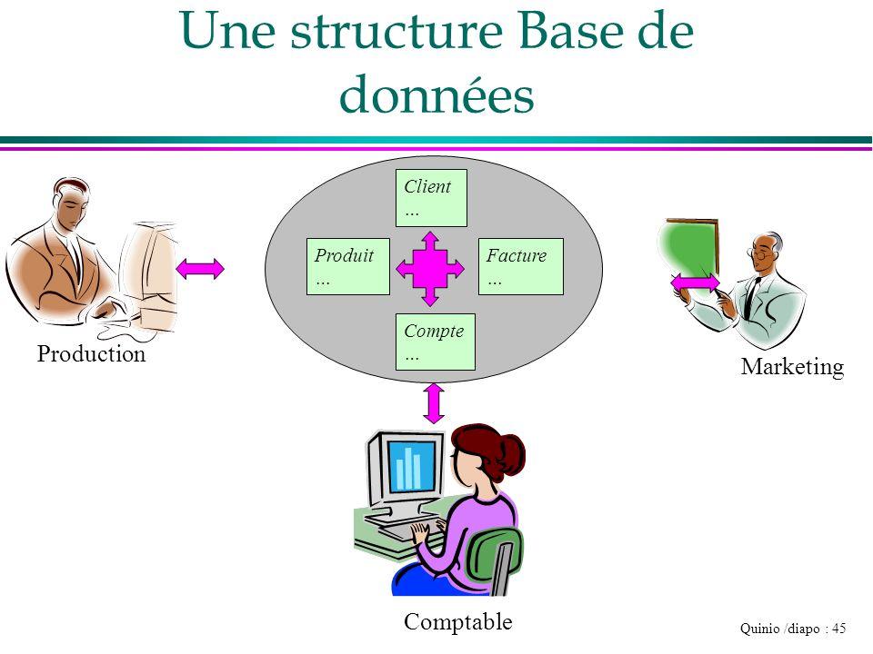 Une structure Base de données