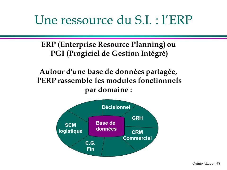 Une ressource du S.I. : l'ERP