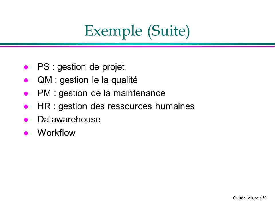 Exemple (Suite) PS : gestion de projet QM : gestion le la qualité