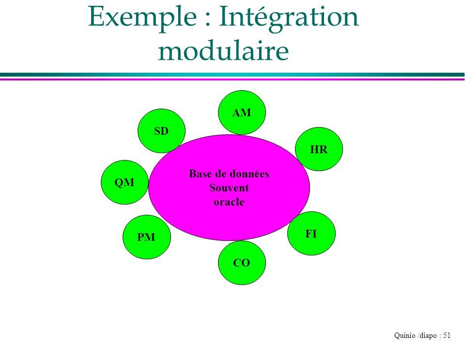 Exemple : Intégration modulaire