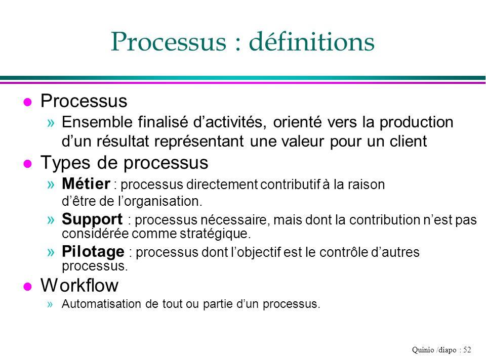 Processus : définitions