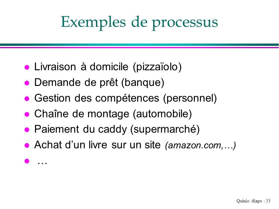Exemples de processus Livraison à domicile (pizzaïolo)