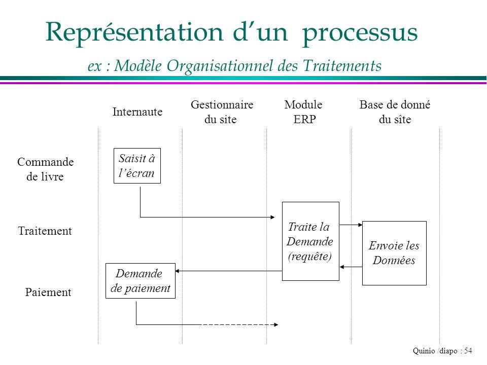 Représentation d'un processus ex : Modèle Organisationnel des Traitements