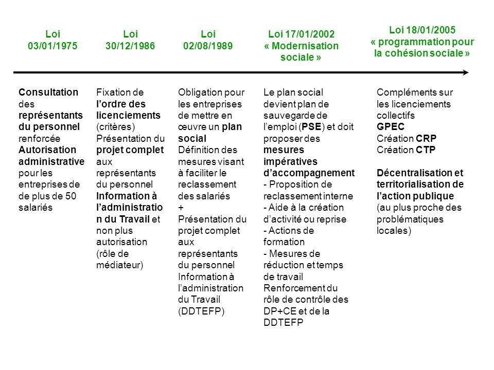 « programmation pour la cohésion sociale » « Modernisation sociale »