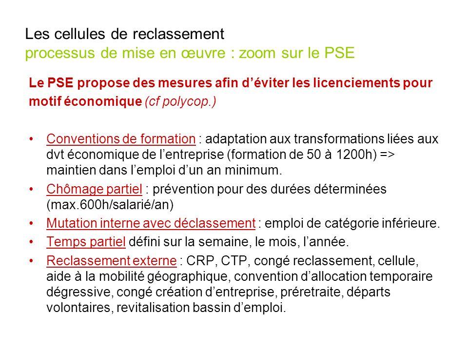 Les cellules de reclassement processus de mise en œuvre : zoom sur le PSE