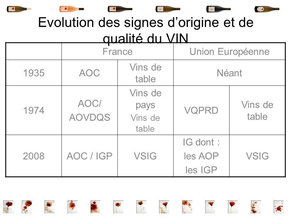 Evolution des signes d'origine et de qualité du VIN