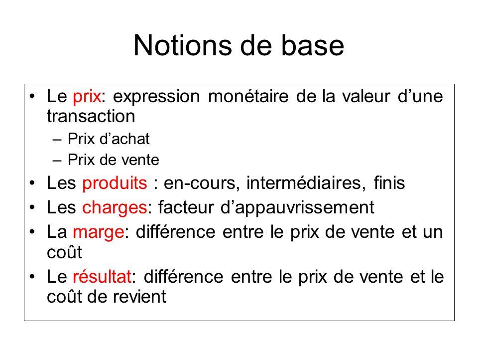 Notions de base Le prix: expression monétaire de la valeur d'une transaction. Prix d'achat. Prix de vente.