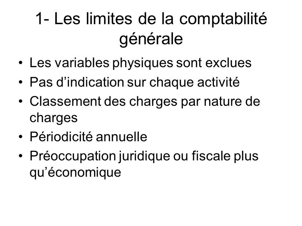 1- Les limites de la comptabilité générale