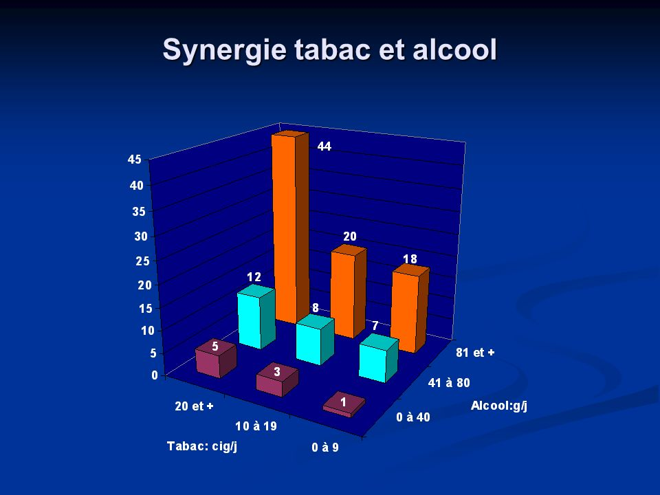 Synergie tabac et alcool