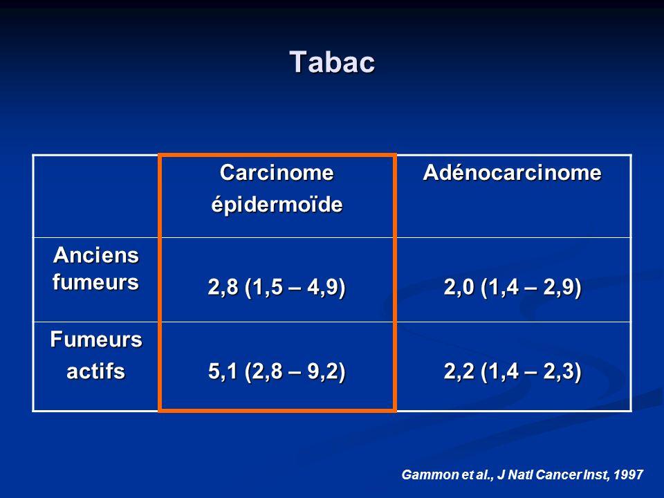 Tabac Carcinome épidermoïde Adénocarcinome Anciens fumeurs