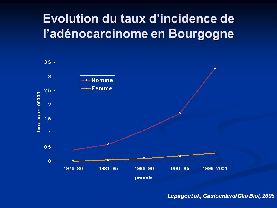 Evolution du taux d'incidence de l'adénocarcinome en Bourgogne