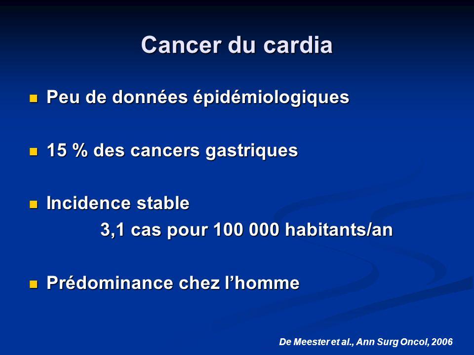 Cancer du cardia Peu de données épidémiologiques