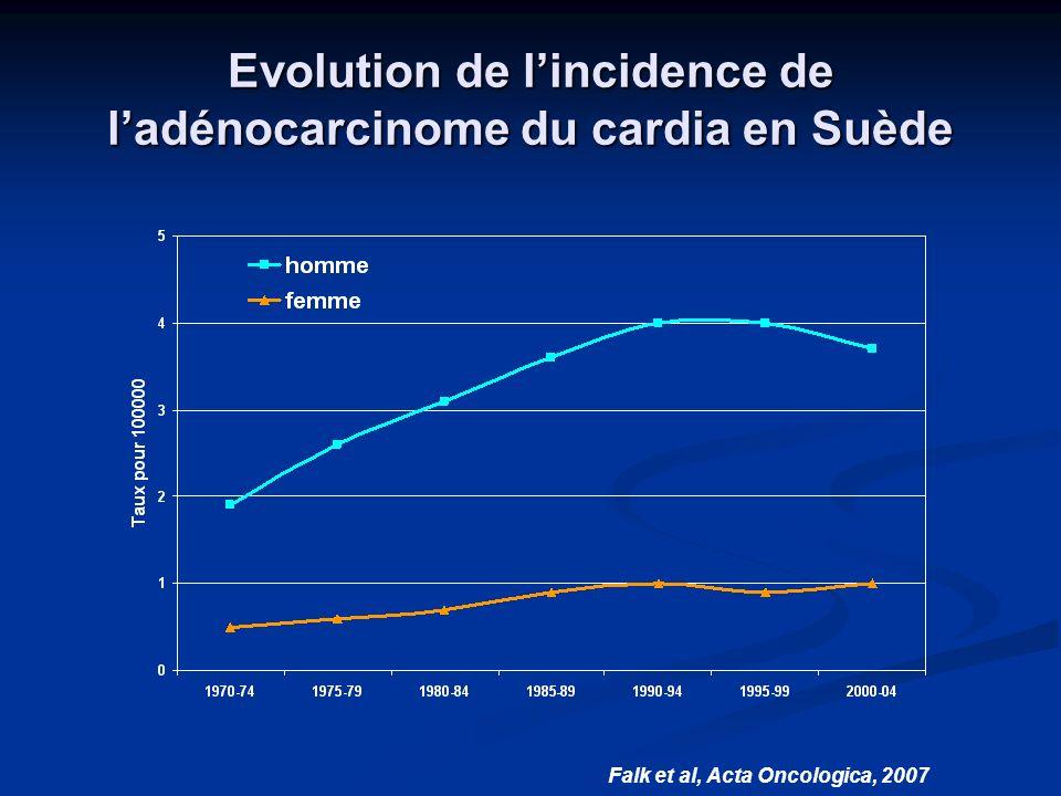 Evolution de l'incidence de l'adénocarcinome du cardia en Suède