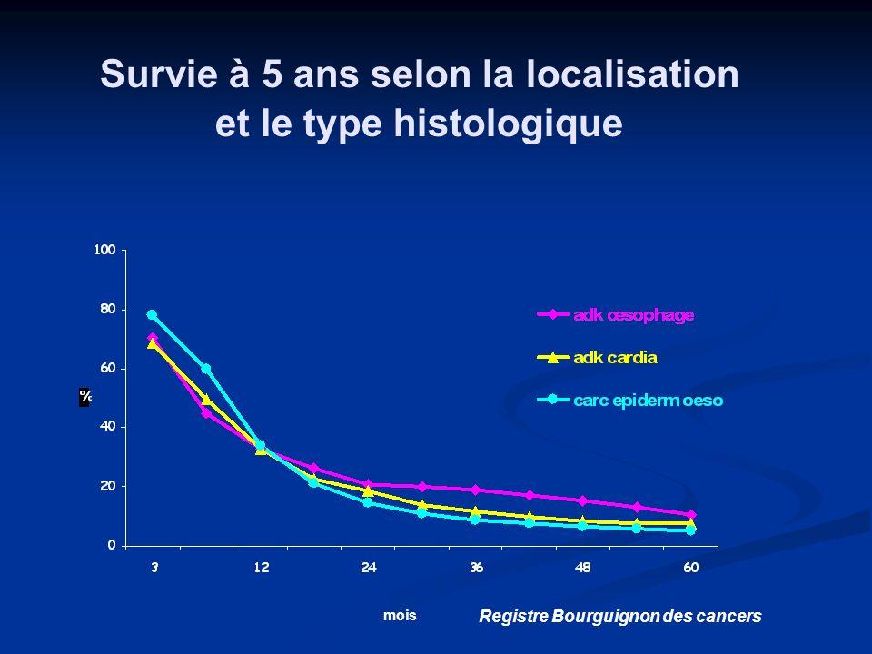 Survie à 5 ans selon la localisation et le type histologique