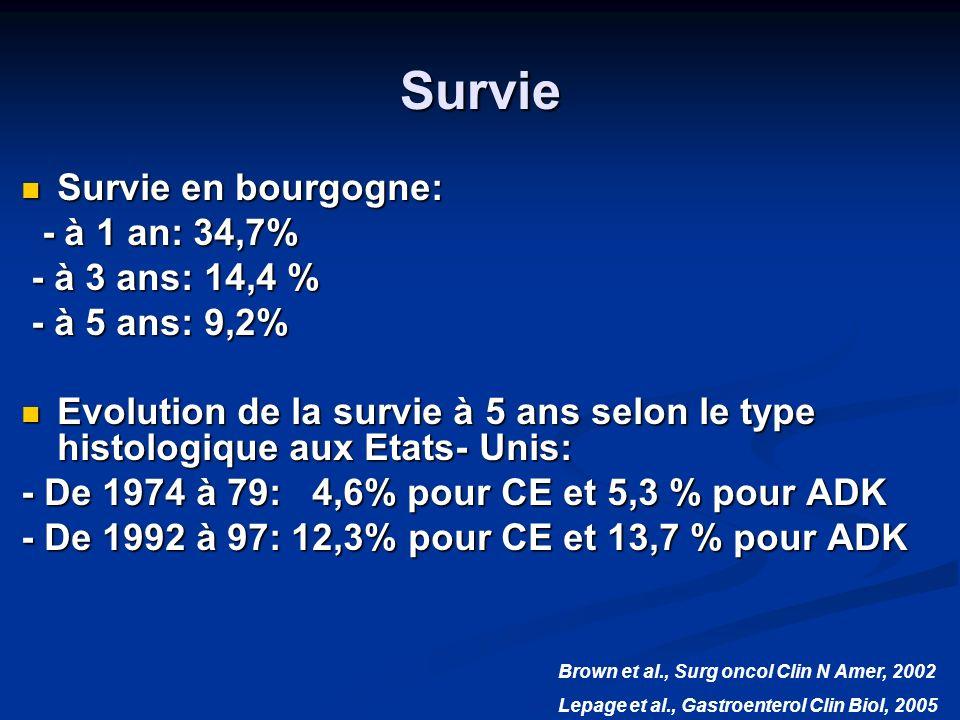 Survie Survie en bourgogne: - à 1 an: 34,7% - à 3 ans: 14,4 %