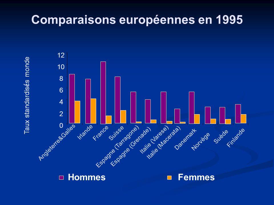 Comparaisons européennes en 1995