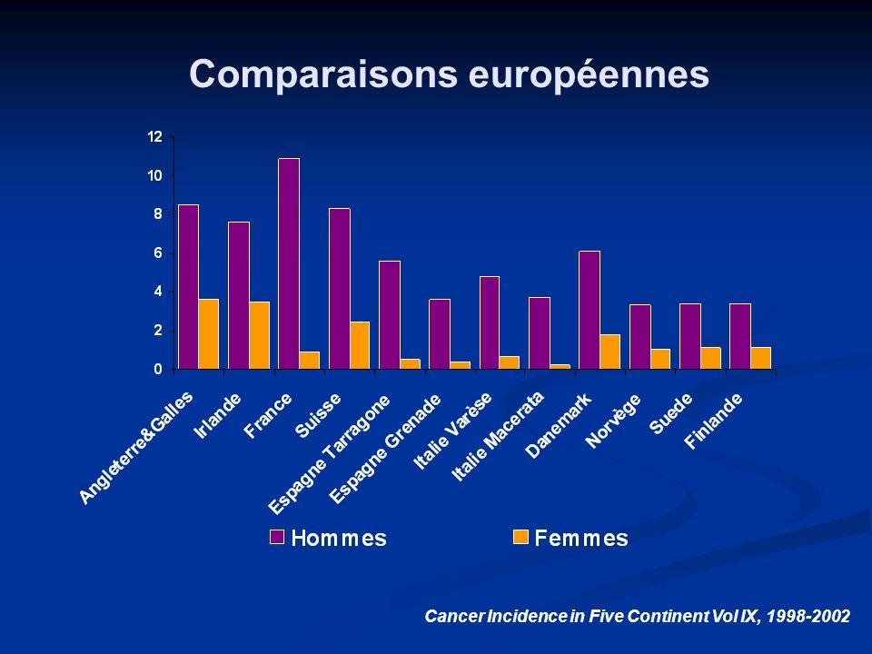 Comparaisons européennes