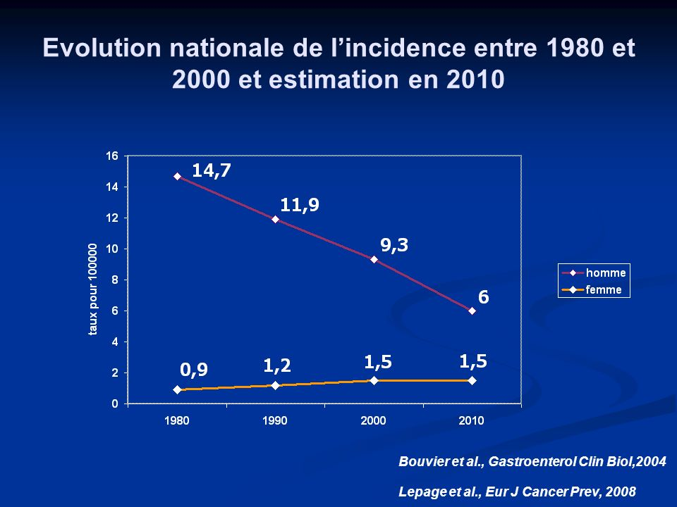 Evolution nationale de l'incidence entre 1980 et 2000 et estimation en 2010