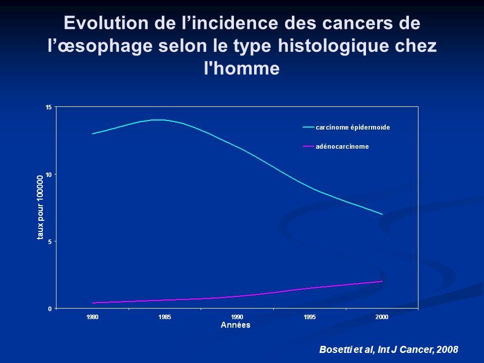 Evolution de l'incidence des cancers de l'œsophage selon le type histologique chez l homme
