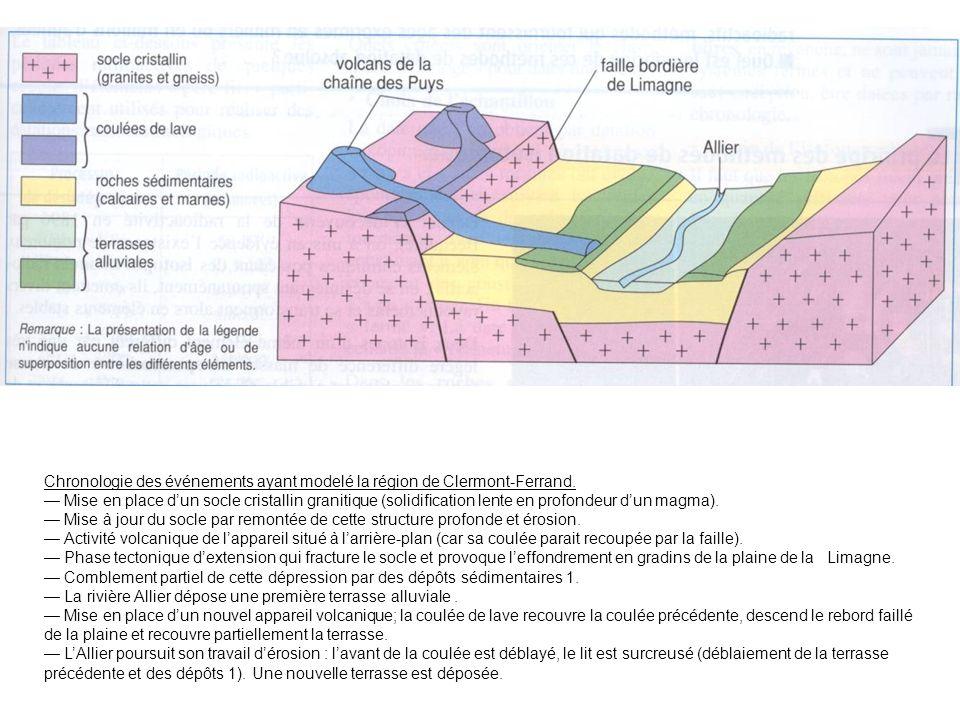 Chronologie des événements ayant modelé la région de Clermont-Ferrand.