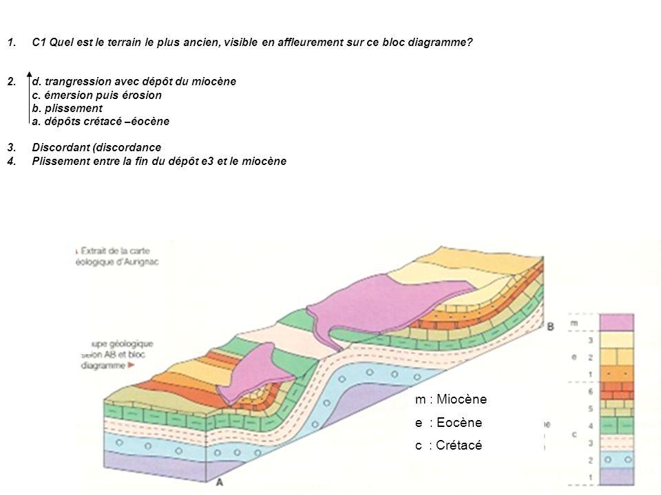 m : Miocène e : Eocène c : Crétacé