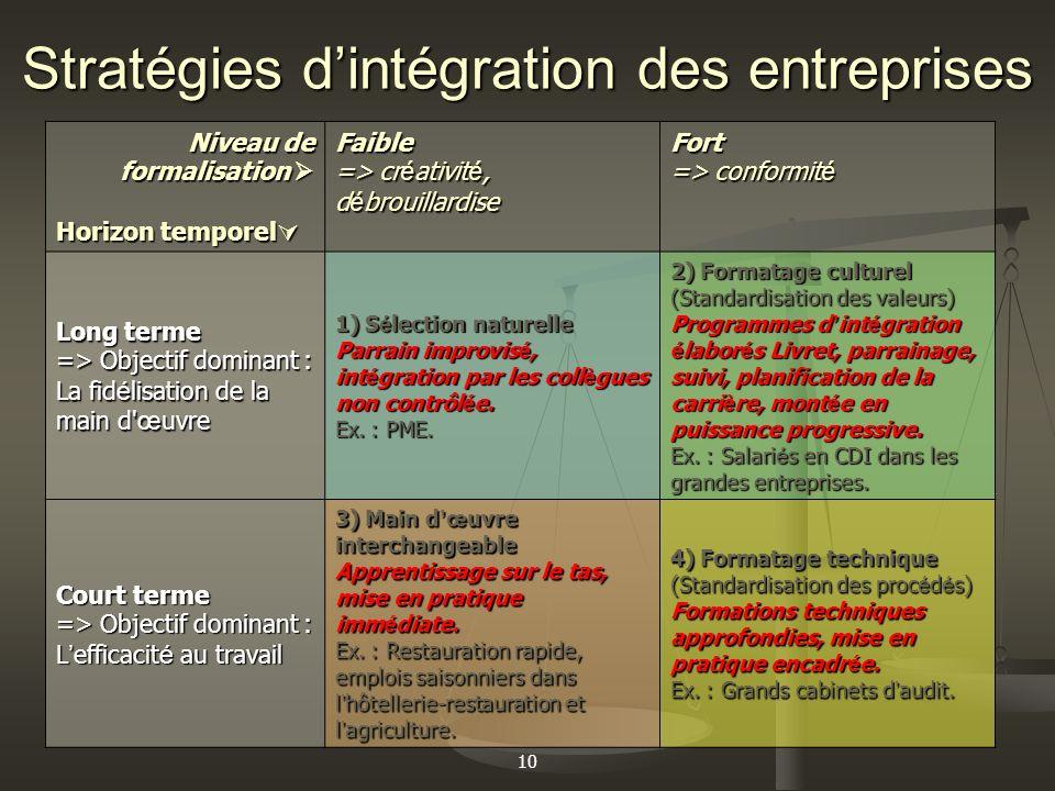 Stratégies d'intégration des entreprises