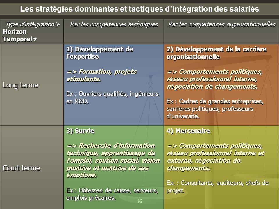 Les stratégies dominantes et tactiques d'intégration des salariés