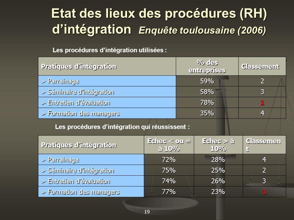 Etat des lieux des procédures (RH) d'intégration Enquête toulousaine (2006)