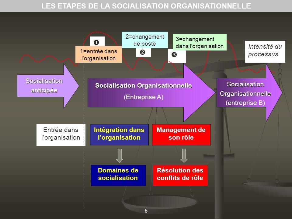 LES ETAPES DE LA SOCIALISATION ORGANISATIONNELLE
