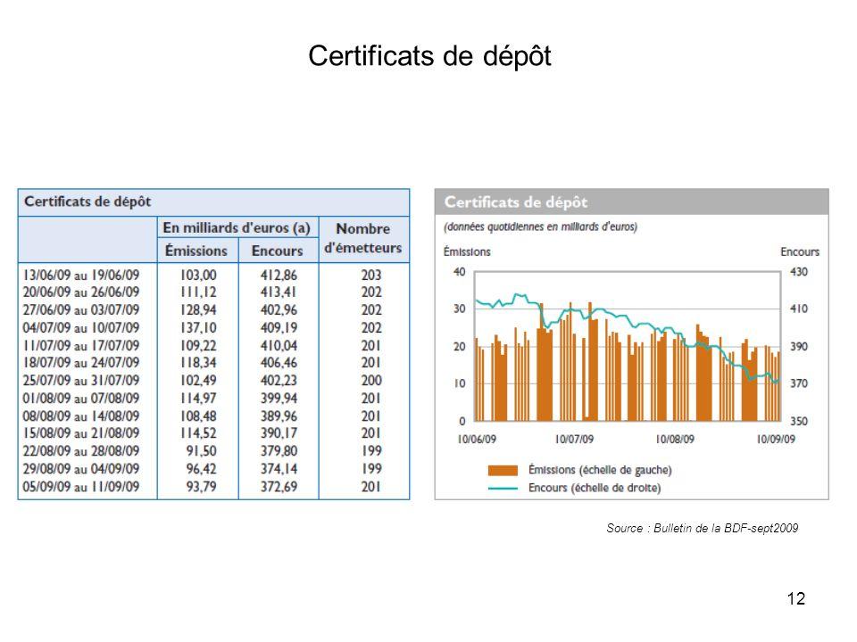 Certificats de dépôt Source : Bulletin de la BDF-sept2009